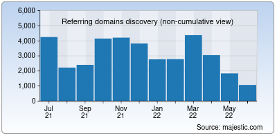 referring domains of uconn.edu