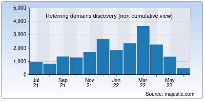 referring domains of ucr.edu