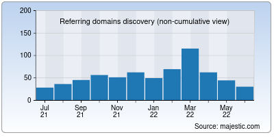 referring domains of ujjivansfb.in