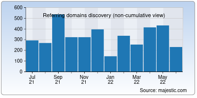 referring domains of ulvis.net