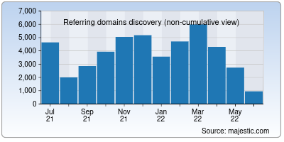 referring domains of umd.edu