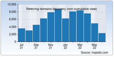 referring domains of umich.edu