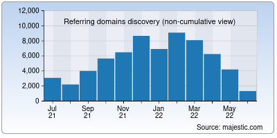 referring domains of umn.edu