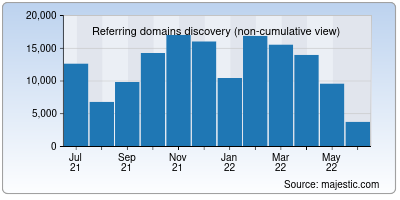 referring domains of un.org