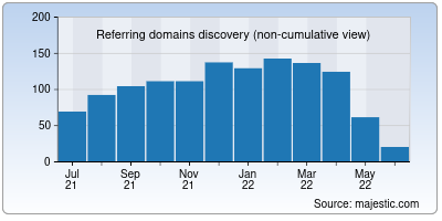 referring domains of unctv.org