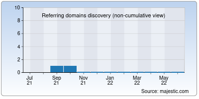 referring domains of under.net