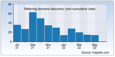 referring domains of under45.in