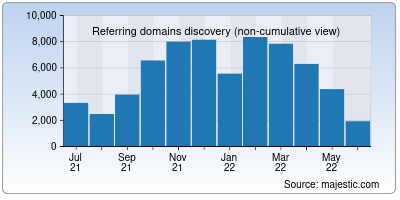 referring domains of unesco.org
