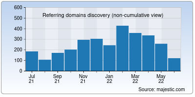 referring domains of unicef.cn