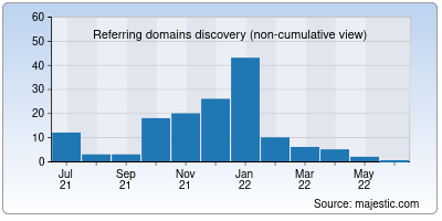 referring domains of unijimpe.net