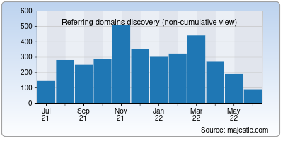 referring domains of unionbankofindia.co.in