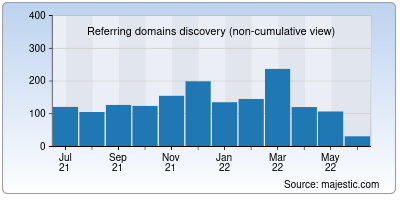 referring domains of unionplus.org