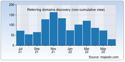 referring domains of uniss.it