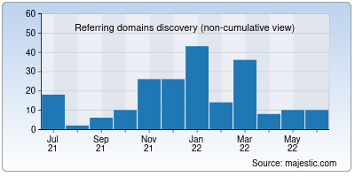 referring domains of univercell.in