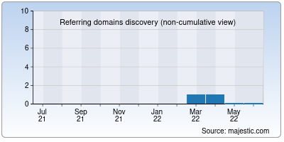 referring domains of universalmasterbatch.in