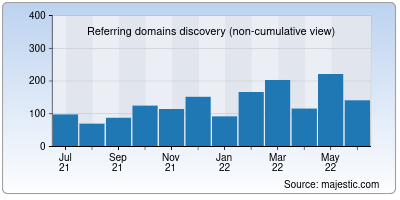 referring domains of unwatch.org