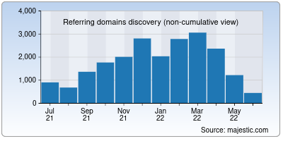 referring domains of uofmhealth.org