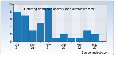 referring domains of upcrypto.org