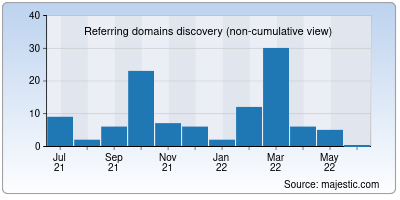 referring domains of upfeed.co