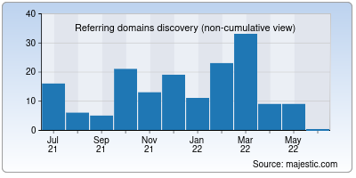 referring domains of uppic.org