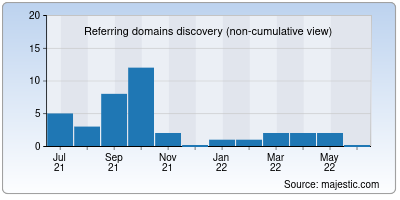 referring domains of uptetnews.co.in