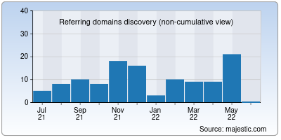referring domains of usegravity.app