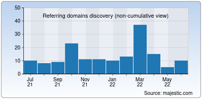 referring domains of user-agents.net