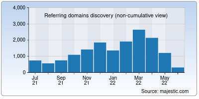 referring domains of ushmm.org