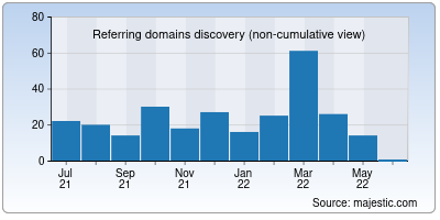 referring domains of uspstudios.co