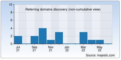 referring domains of uxhuntingk.it