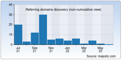referring domains of valuechampion.in
