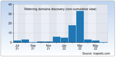 referring domains of valutahosting.it