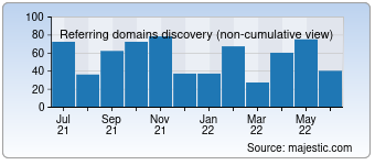 Majestic Referring Domains Discovery Chart for vammebel.ru