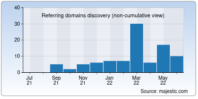 referring domains of vapehere.in