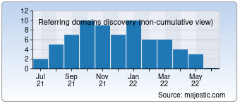 Majestic Referring Domains Discovery Chart for vbnightlife.com
