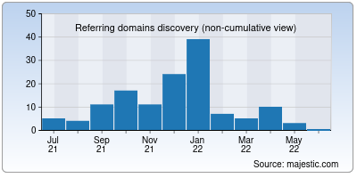 referring domains of vegalicious.org