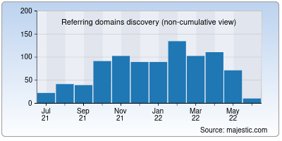 referring domains of veneziafc.it