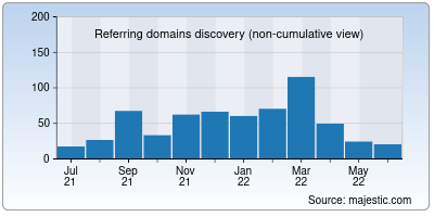 referring domains of vguard.in