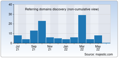 referring domains of videocampaign.co