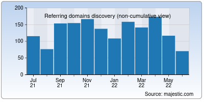 referring domains of videoscribe.co