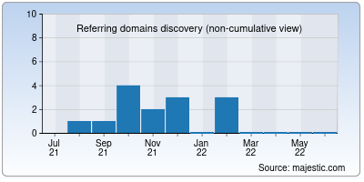 referring domains of videotekaime.net