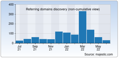 referring domains of vidhyaa.in