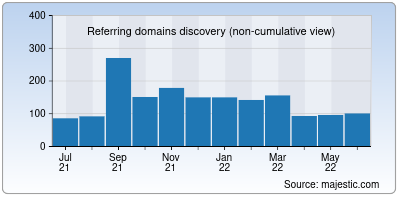 referring domains of viewdns.info