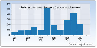 referring domains of viiapparel.co