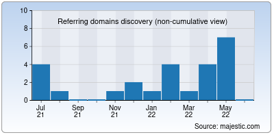referring domains of visionbox.it
