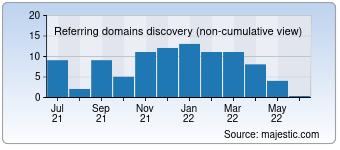 Majestic Referring Domains Discovery Chart for visionon.tv