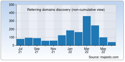 referring domains of vistaprint.in