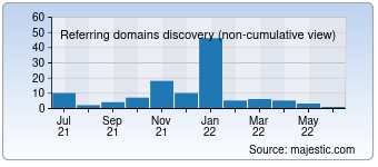 Majestic Referring Domains Discovery Chart for vitrines-parisiennes.com