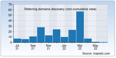 referring domains of vivaprograms.org