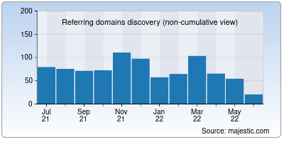 referring domains of vodafone.in
